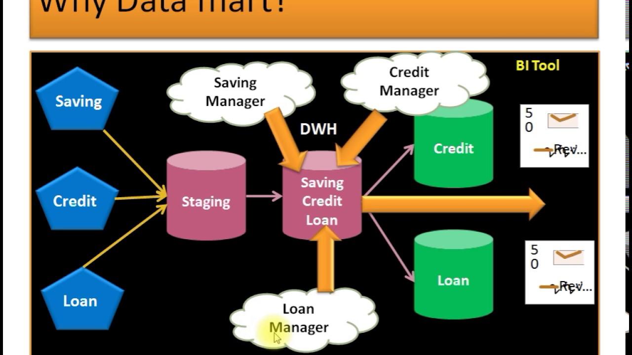 Data warehouse Architecture - YouTube