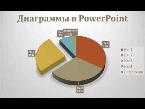 Как создать диаграмму в powerpoint