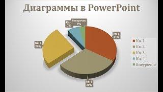 Как добавить диаграмму в презентацию PowerPoint