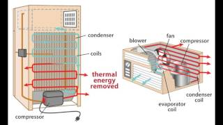 Energy: Forms and Changes - Heat and Heat Technology