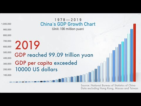Dynamic Graph Of China's GDP Growth In 42 Years