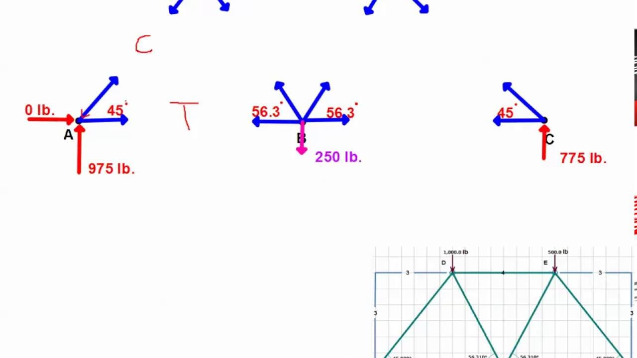 Pltw Engineering Steps : Step by trusses part poe pltw for esums