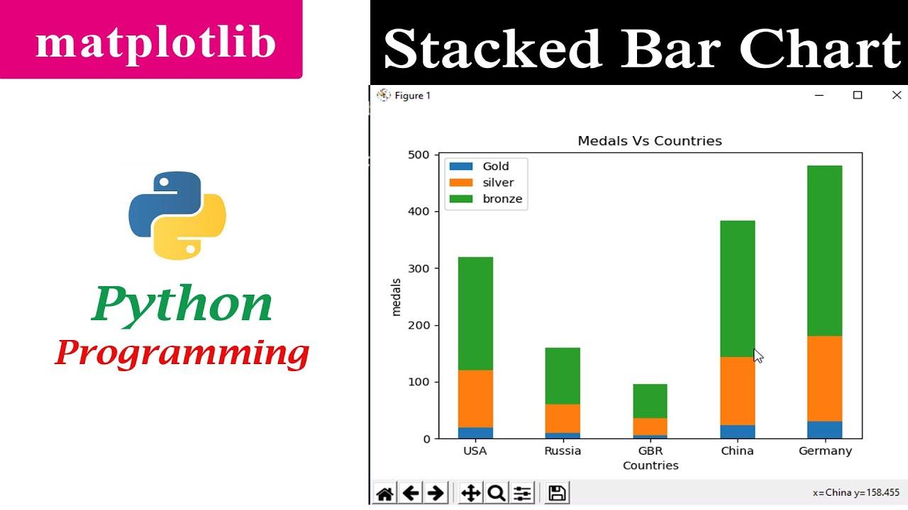 Stacked Bar Graph | Matplotlib | Python Tutorials