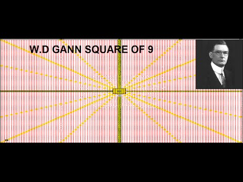 W D Gann SQUARE OF 9 - How I use it