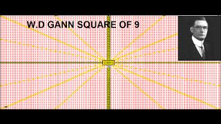 W.D Gann SQUARE OF 9  - How I use it
