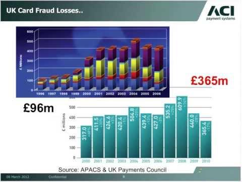 Deploying EMV for Fraud Prevention ACI