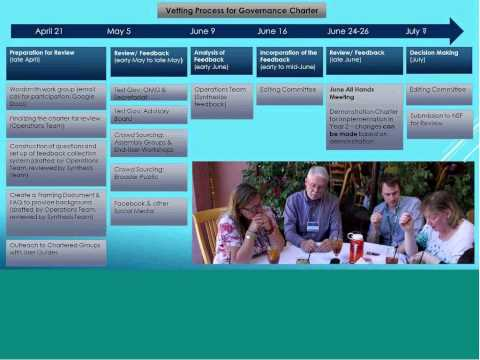 EarthCube Community Webinar: Introduction to the Proposed EarthCube Governance Charter (05/06/2014)