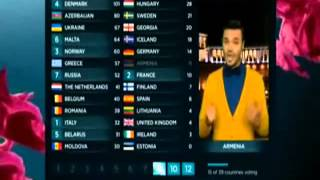 Andre/Eurovision 2013/Voting Results from Armenia/Grand Final