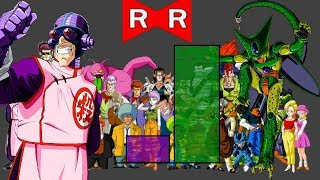DBZMacky Red Ribbon Army POWER LEVELS (All Sagas)