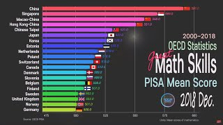 PISA 2018  Math Performance; Country Comparison 2000~2018 OECD PISA
