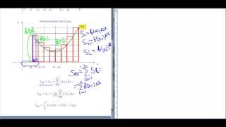 Урок №1 Площа криволінійної трапеції  Поняття визначеного інтеграла