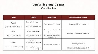 Hemostasis: Lesson 10 - Von Willebrand Disease and Qualitative Platelet Disorders