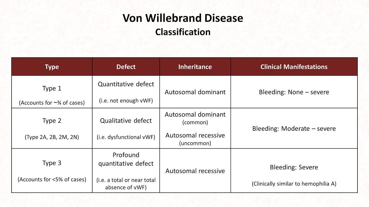 Hemostasis: Lesson 10 - Von Willebrand Disease and Qualitative Platelet  Disorders - YouTube