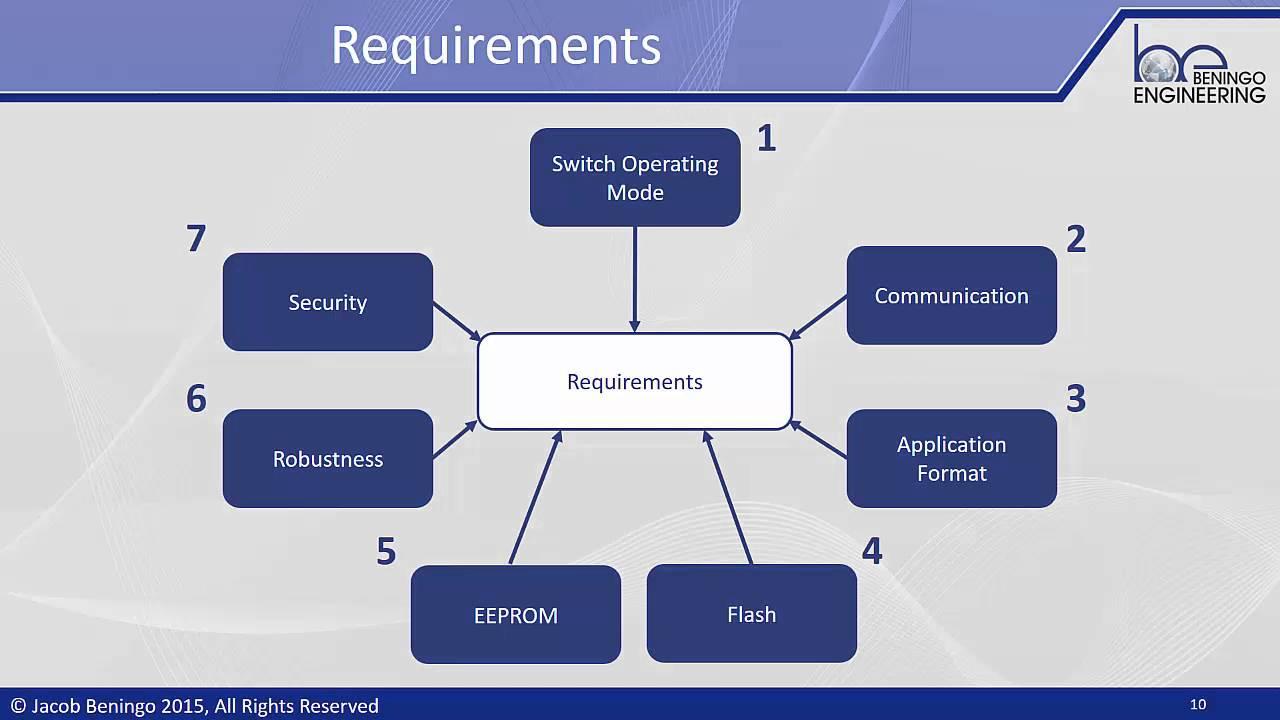 ESDT: Epidsode 1 - Introduction to Bootloader Design for Microcontrollers