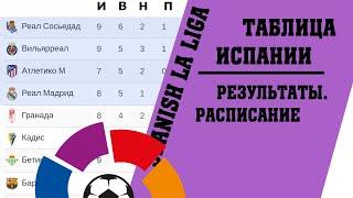 Футбол чемпионат Испании Итоги 9 тура Результаты таблица расписание