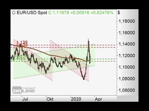 S&P500 mit Kurs auf Fibonacci-Fächer? - Chart Flash 16.03.2020