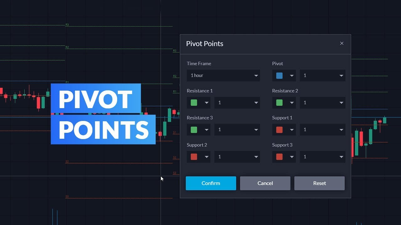 Introduction to Pivot Points