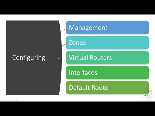 Palo Alto Zones and Interfaces Configuring