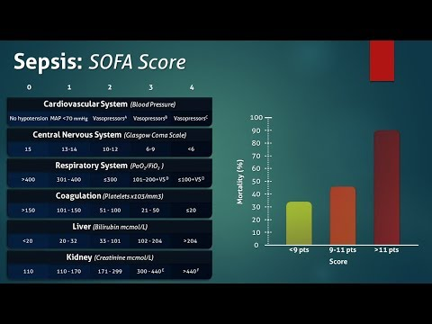 Sepsis: Sequential Organ Failure Assessment (SOFA) Score