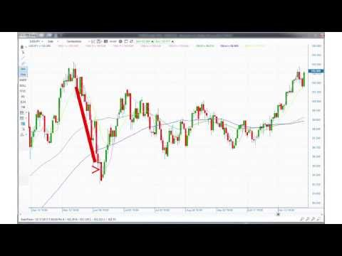 Introduction to the Variable Moving Average Technical Indicator