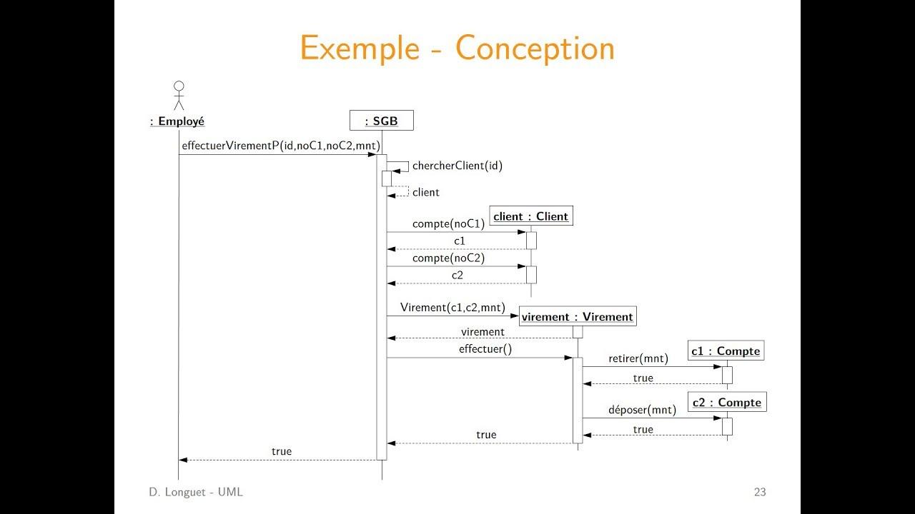 UML  Diagrammes de s  quence  conception   YouTube