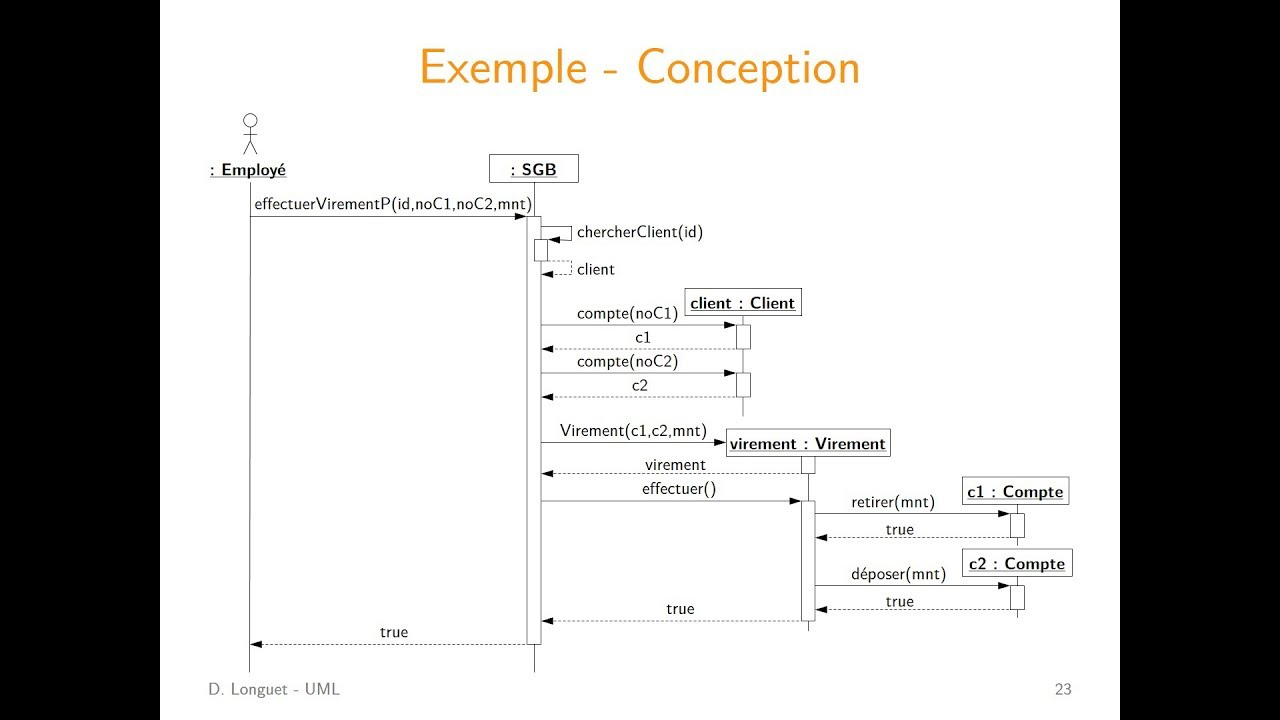 Uml - Diagrammes De S U00e9quence  Conception