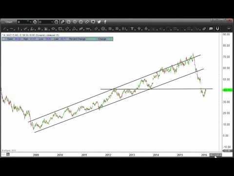 Juicy Risk/Reward Trade In Macy's Stock