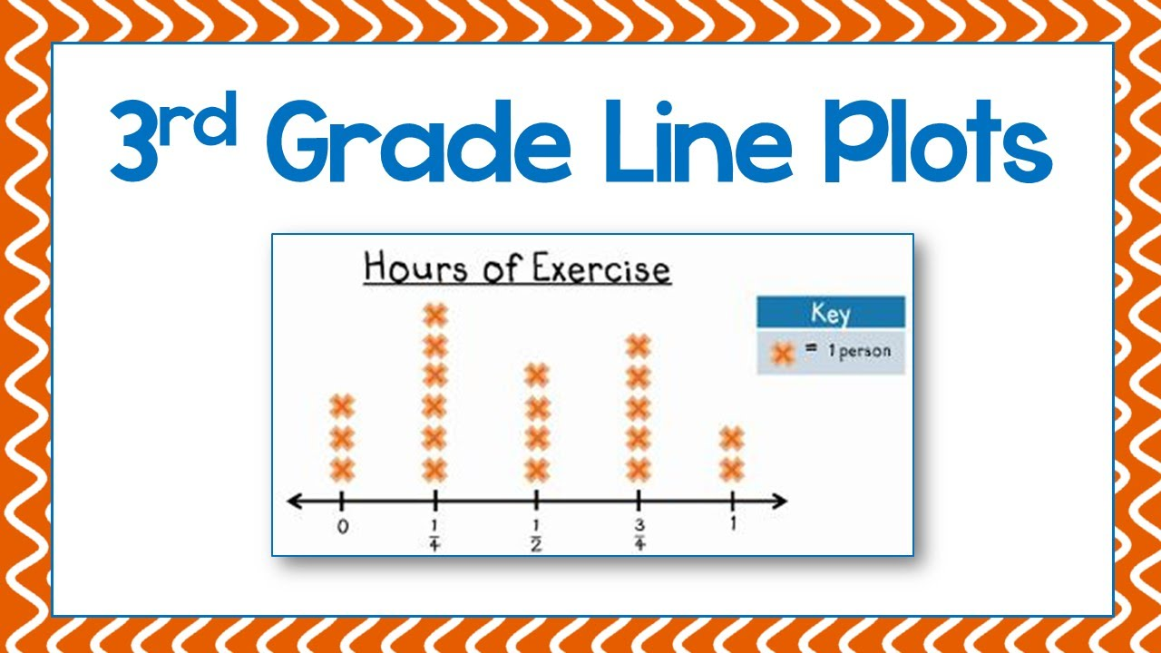 worksheet Line Plot 3rd grade line plots youtube plots