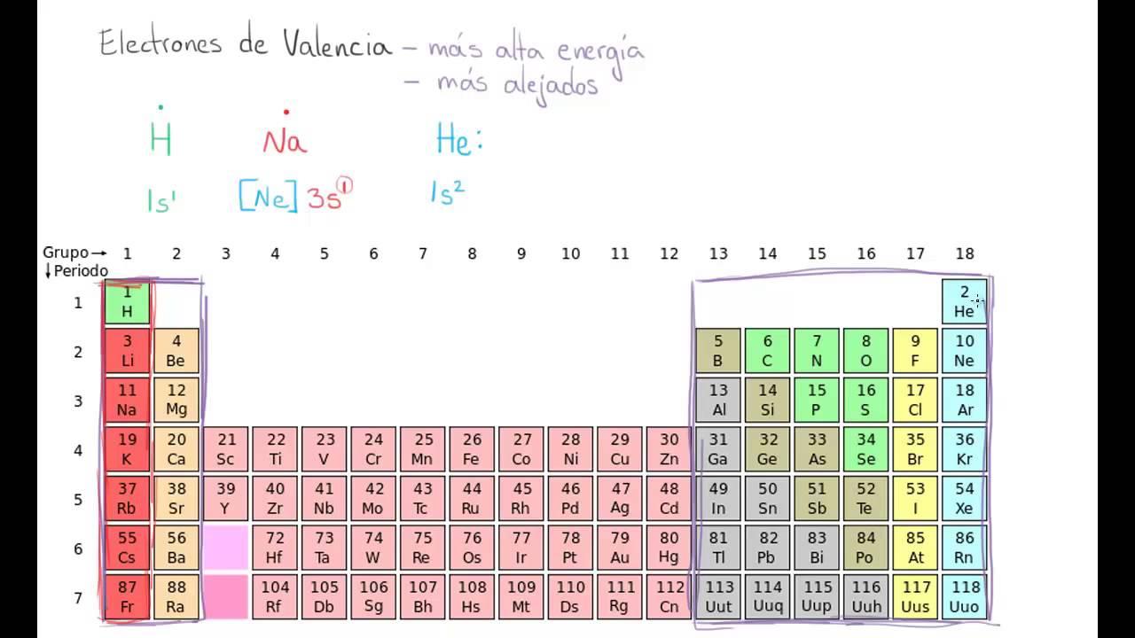 electrones de valencia - Tabla Periodica Video