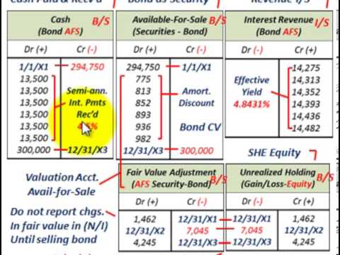 Available For Sale Securities (Bond Amortization, Fair Value Adjustment, Unrealized Holding G/L)