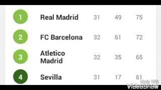 Klasemen Dan Top Skor La Liga Spanyol