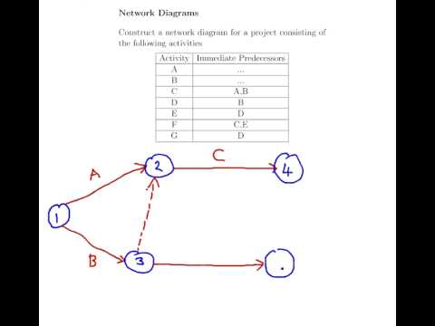 Management science network diagrams example 2 youtube management science network diagrams example 2 ccuart Choice Image
