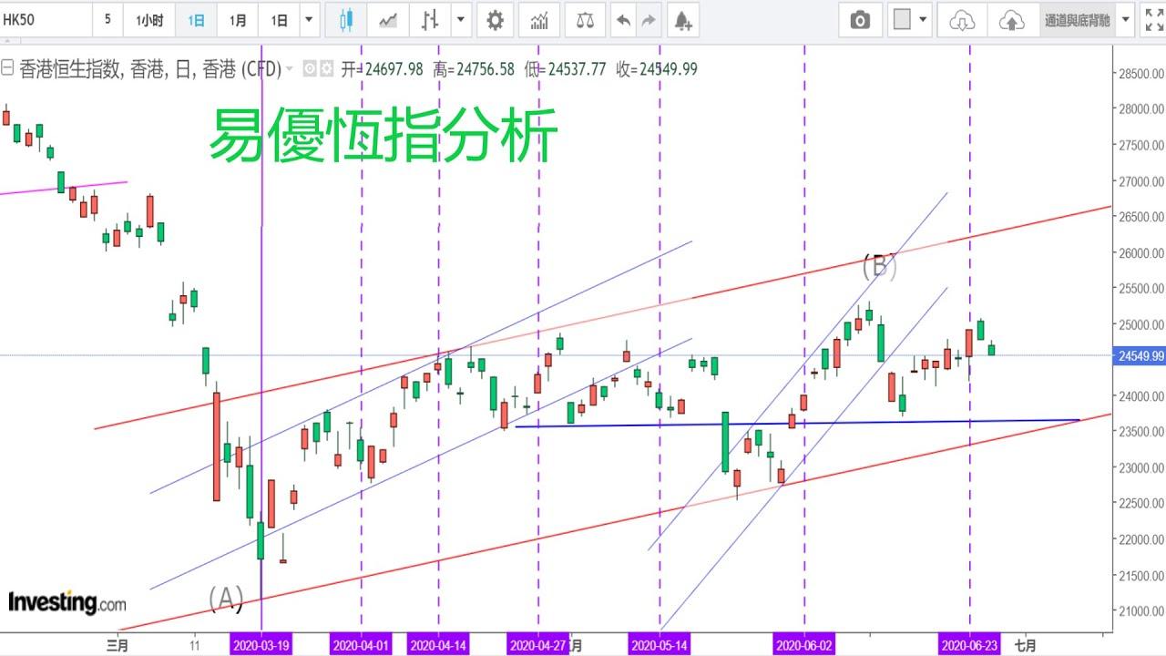 恆指走勢分析及預測6月27日 #恆指#港股#技術指標#波浪 - YouTube