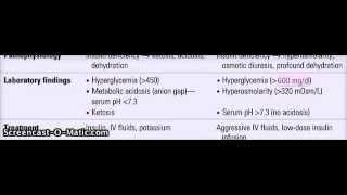 Learn With Me: DKA (Diabetic Ketoacidosis) Vs HHNS (Hyperosmolar Hyperglycemic Nonketotic Syndrome)