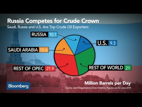 Will Russia Become the King of Crude Oil in 2016?