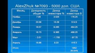 видео ПАММ фонды Sigma Trend