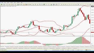 Scalping Systems - Bollinger Bands, EMA and Awesome Scalping System