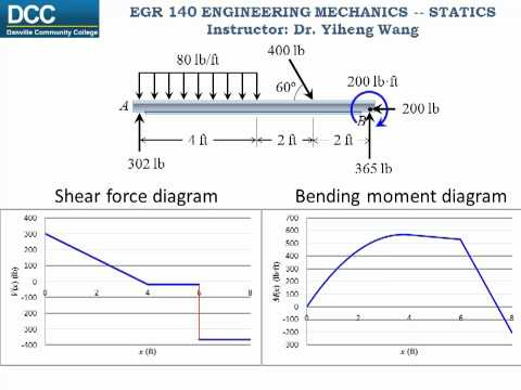 Statics Lecture 26: Internal forces -- Shear Force and Bending Moment Functions and Diagrams