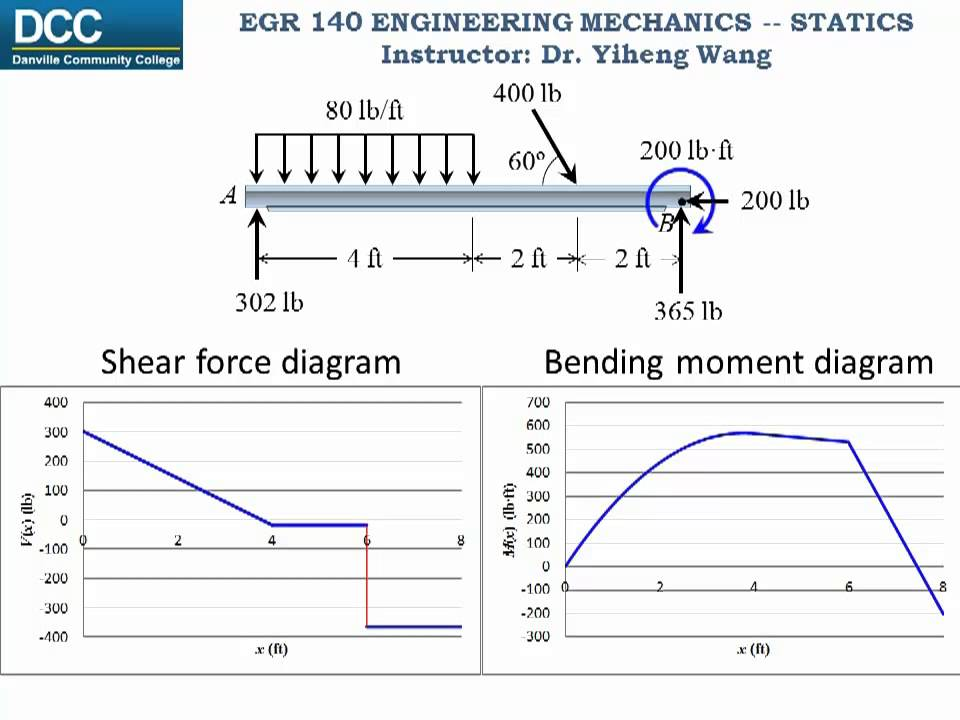 Statics Lecture 26 Internal Forces Shear Force And Bending