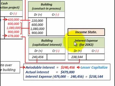 Interest Capitalization For Property,Plant And Equipment (Aviodable Vs Total Interest Cost)