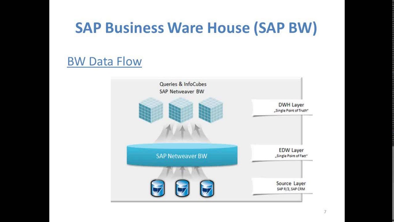 sap house diagram wiring diagram schematics sage erp diagram sap bw 7 3 training modeling for [ 1280 x 720 Pixel ]