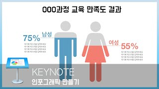 키노트 강좌 3 - 10분안에 키노트로 인포그래픽을 만들자! (feat.도형병합)