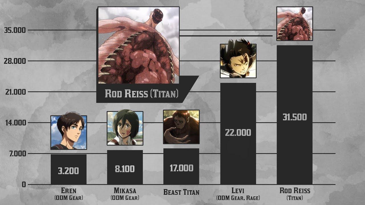 Attack on Titan Power Levels - Seasons 2 & 3