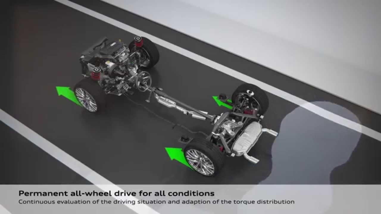Audi TT Mk3 Haldex quattro System - YouTube