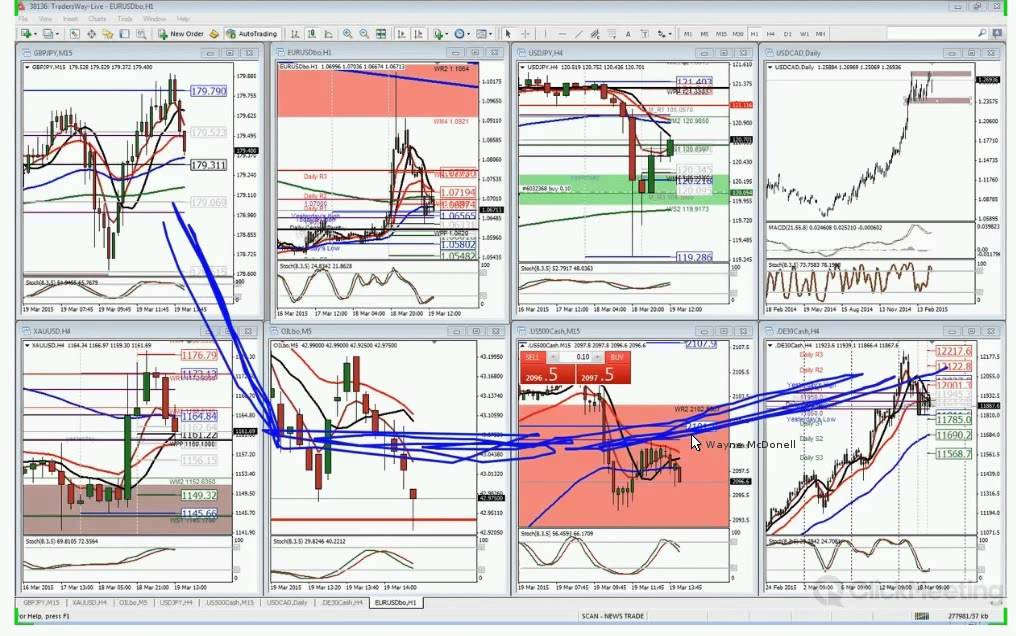 Forex practice account android