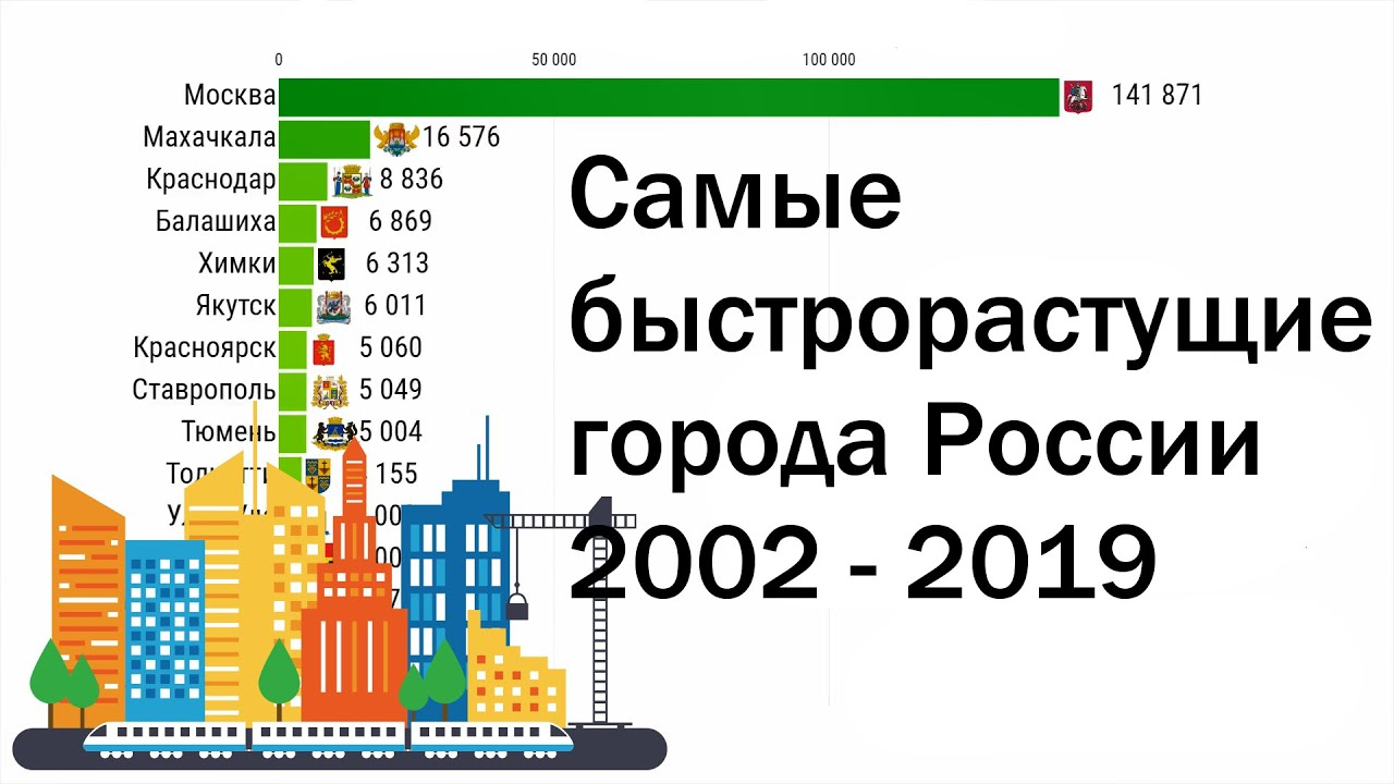 самые быстрорастущие города европы