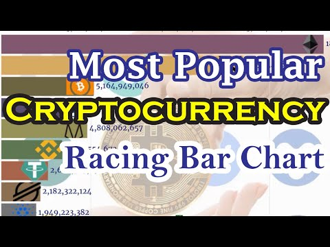 Most Popular Cryptocurrencies Racing Bar Chart (2013-2020) | Best Cryptocurrency Race Bar Chart |