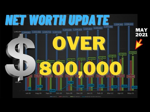 NET WORTH UPDATE MAY 2021 - FINANCIAL INDEPENDENCE