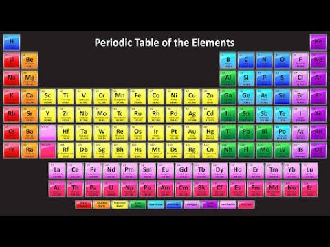 Tricks to learn modern periodic table in hindi part1 youtube tricks to learn modern periodic table in hindi part1 urtaz Images