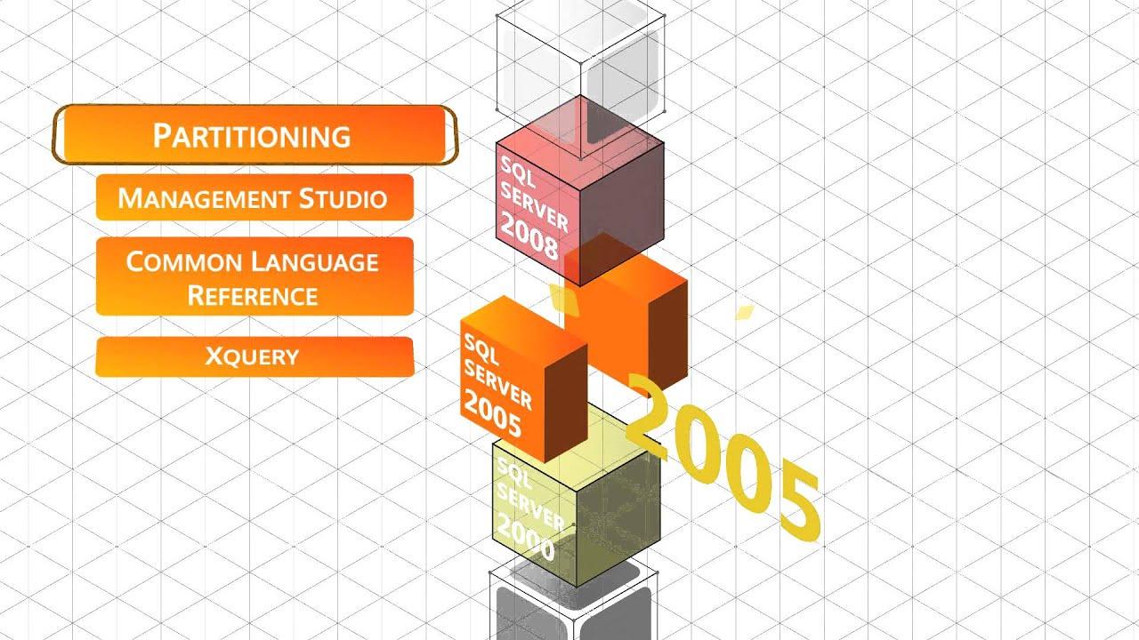 SQL SERVER History SQL SERVER LEARNER
